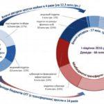 Децентралізація на Рівненщині: доходи громад зросли в 4 рази