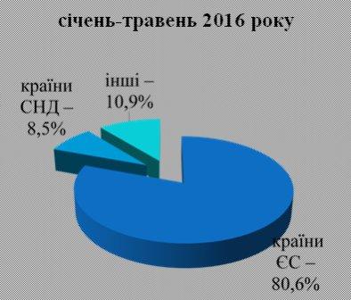 80% експорту з Рівненщини йде в ЄС