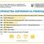 Рівненська юстиція оприлюднила антирейтинг підприємств-боржників із виплати зарплати