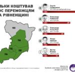 Скільки коштував голос переможцям на Рівненщині?
